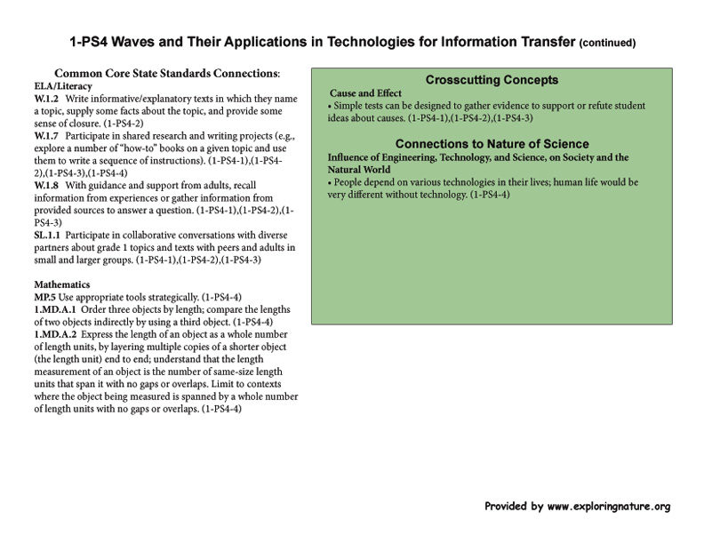 Grade 1 - 1-PS4 Waves and Their Applications in Technologies for Information Transfer