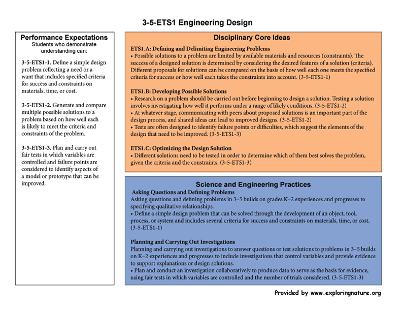 Grade 3-5-ETS1 Engineering Design