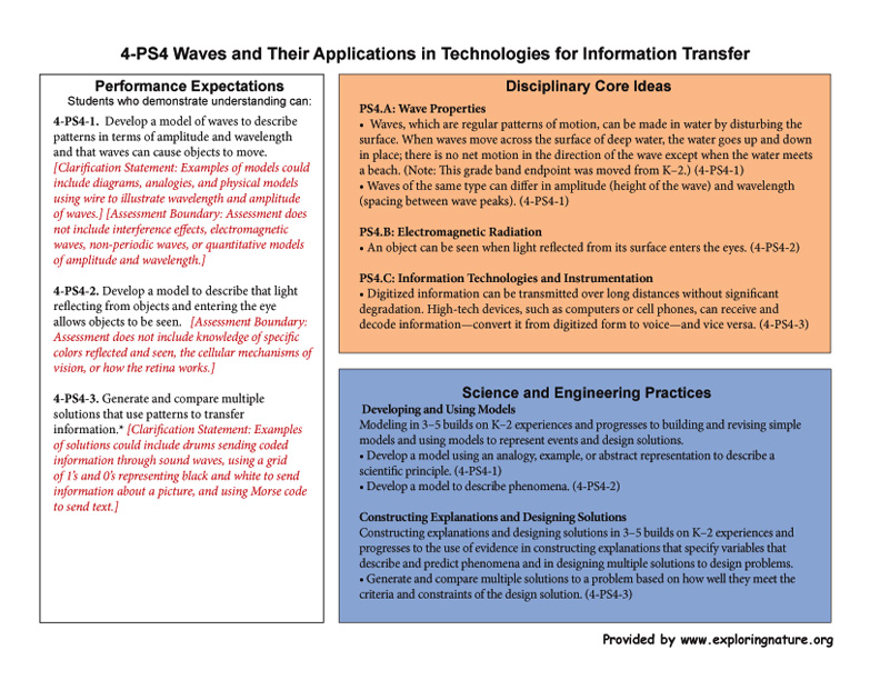 Grade 4 - 4-PS4 Waves and Their Applications in Technologies for Information Transfer
