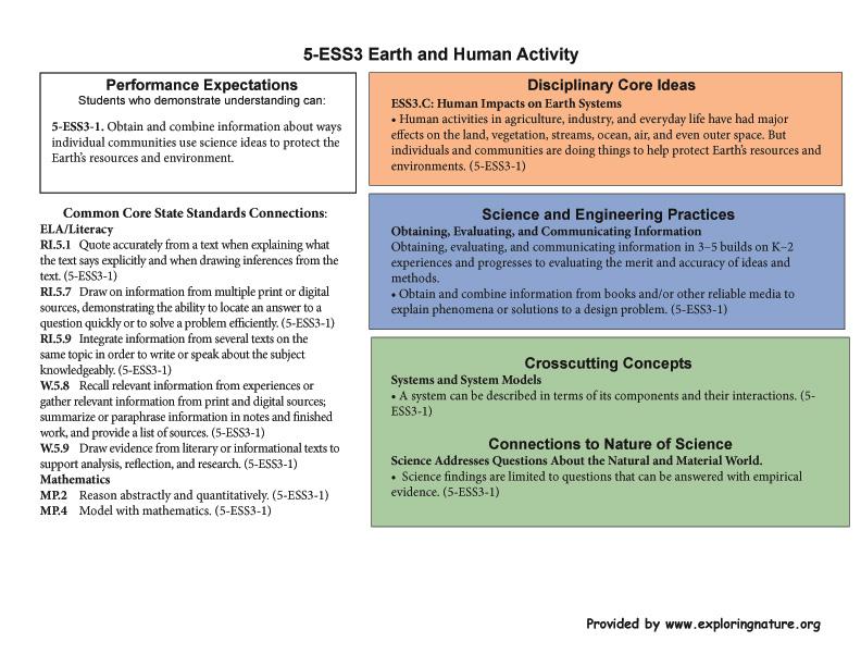 Grade 5 - 5-ESS3 Earth and Human Activity