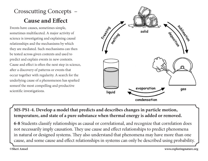 Appendix G. Crosscutting Concepts Posters MS
