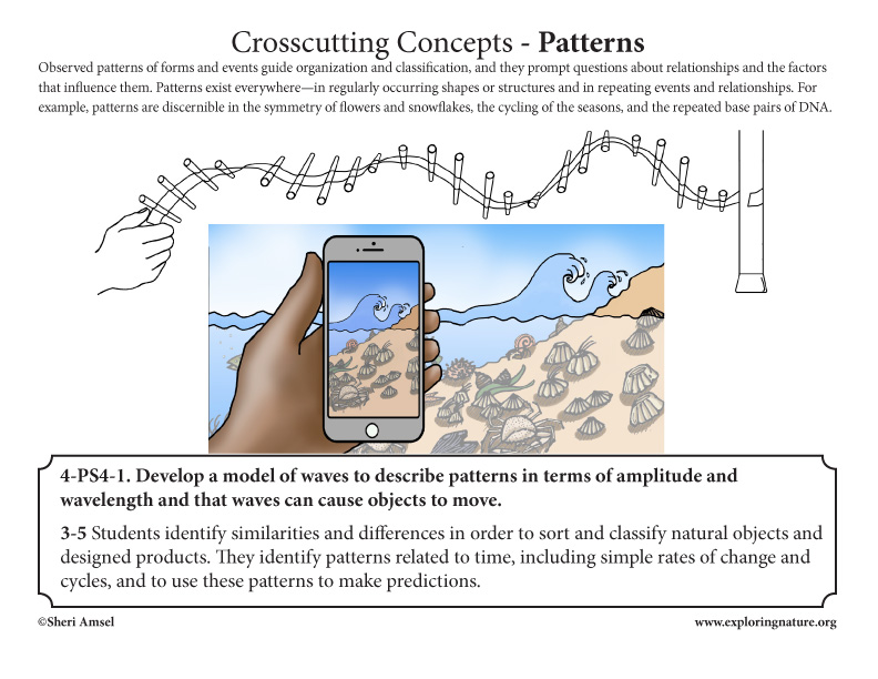 Appendix G. Crosscutting Concepts Posters 3-5