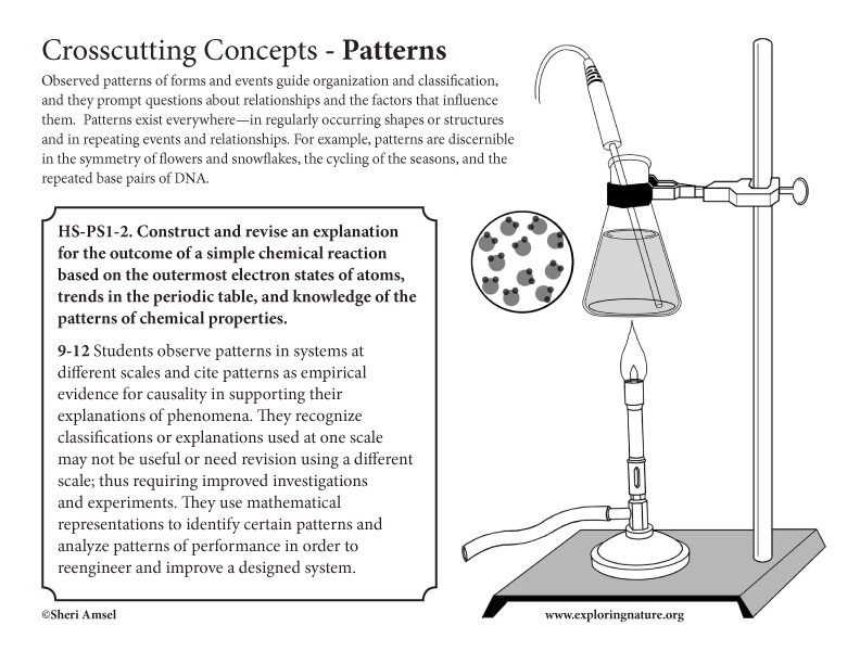 Appendix G. Crosscutting Concepts Posters for High School