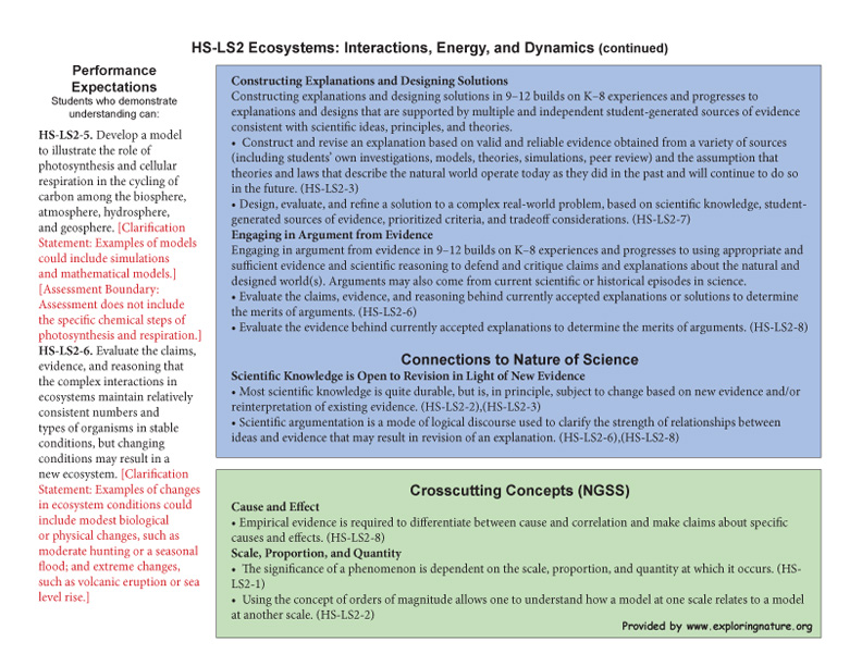 Grade 9-12 - HS-LS2 Ecosystems: Interactions, Energy, and Dynamics