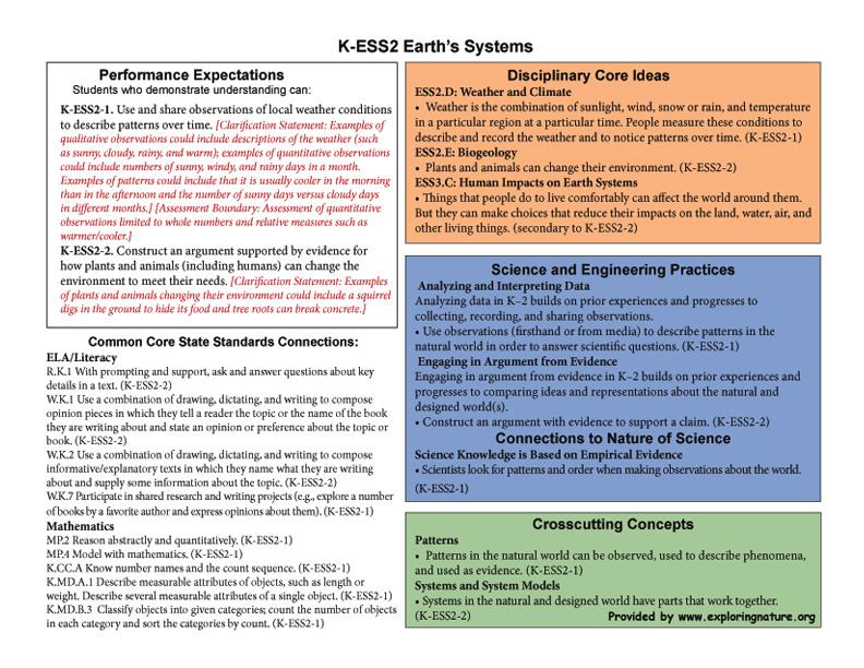 Grade 0 (Kindergarten) - K-ESS2 Earth's Systems