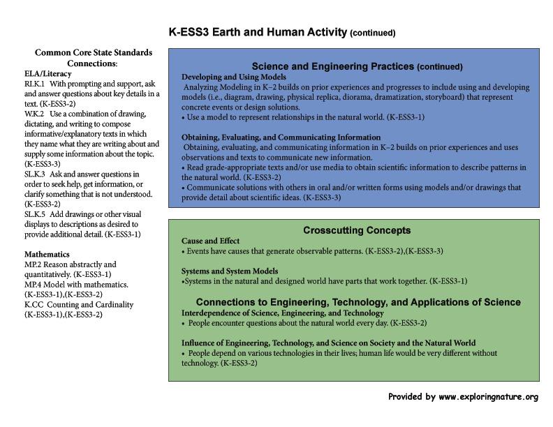 Grade 0 Kindergarten K Ess3 Earth And Human Activity