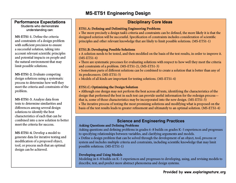 Grade 6-8 - MS-ETS1 Engineering Design