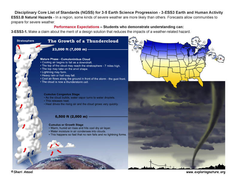 Disciplinary Core List of Standards (NGSS) for 3-5 Earth Science with Illustrated Posters