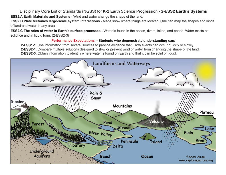 Disciplinary Core List of Standards (NGSS) for K-2 Earth Science with Illustrated Posters