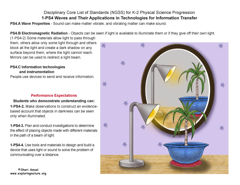 Disciplinary Core List of Standards (NGSS) for K-2 Physical Science with Illustrated Posters