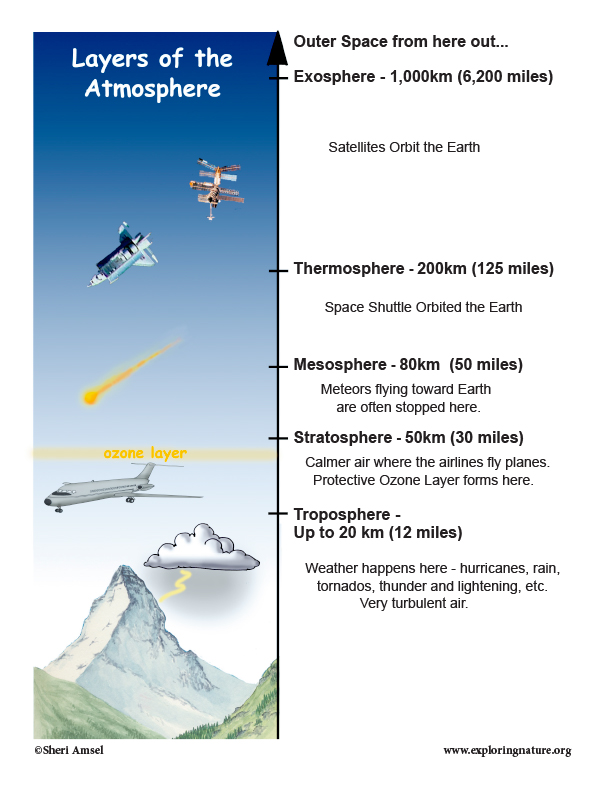 Atmosphere Layers Illustrated and Described
