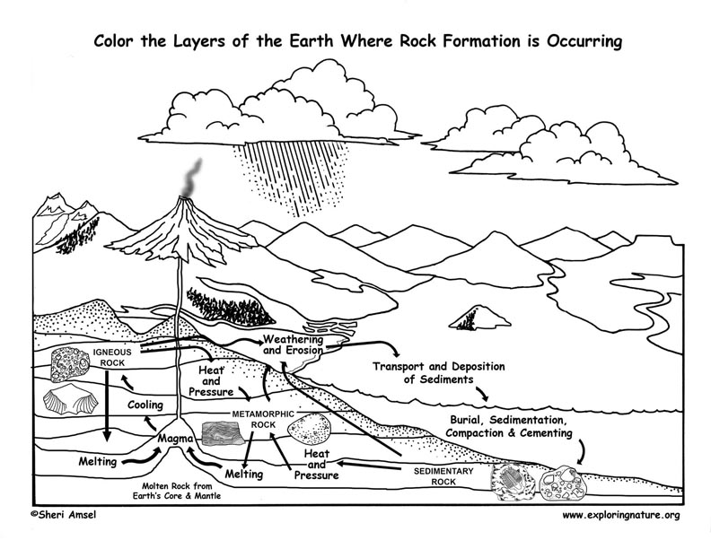 coloring pages rocks soil water | Rock Formation Coloring