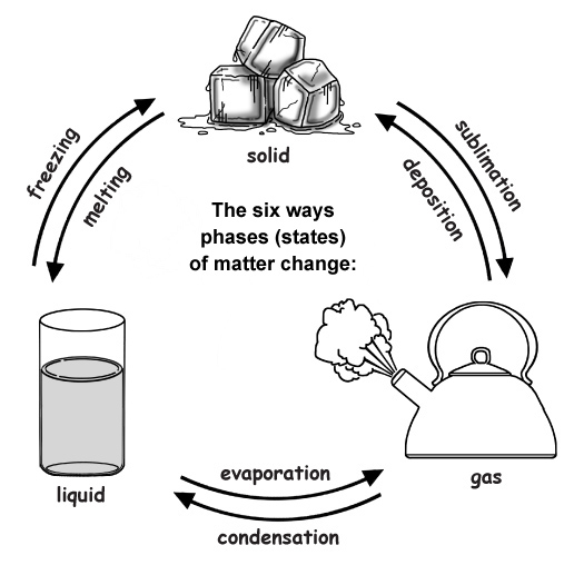 Ways that phases of matter change, Ways that states of matter change,