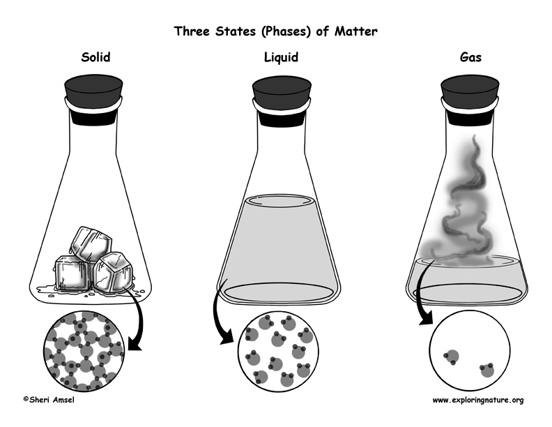 Phases of Matter – Gas, Liquids, Solids
