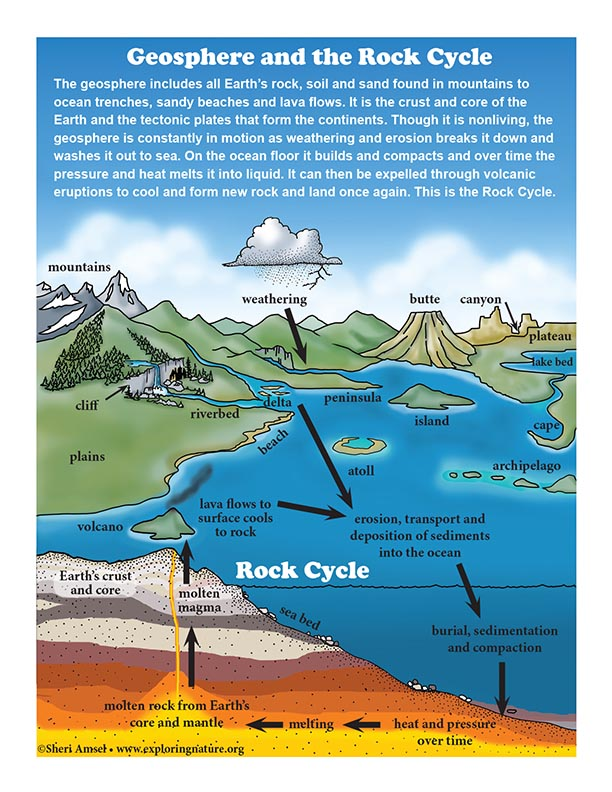 Geosphere and the Rock Cycle