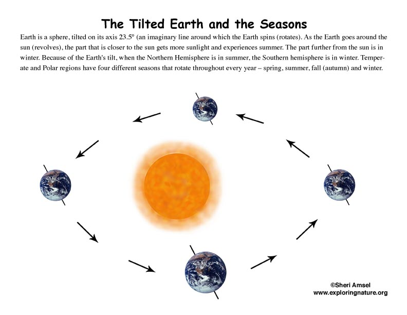 Changing Seasons, Earth's tilt