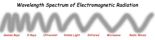 Electromagnetic Radiation Electromagnetic Radiation,gamma rays, x-rays, ultraviolet light, visible light, infrared light, microwave to radio waves