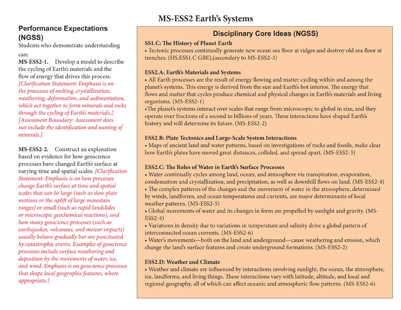 Grade 6-8 - MS-ESS2: Earth's Systems