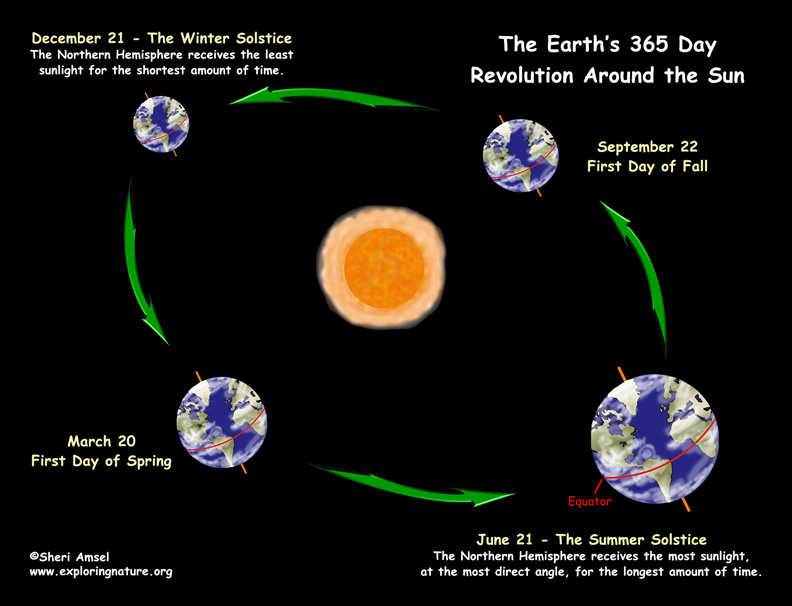 Earth S Revolution Around The Sun